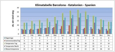 Klimatabelle Barcelonas