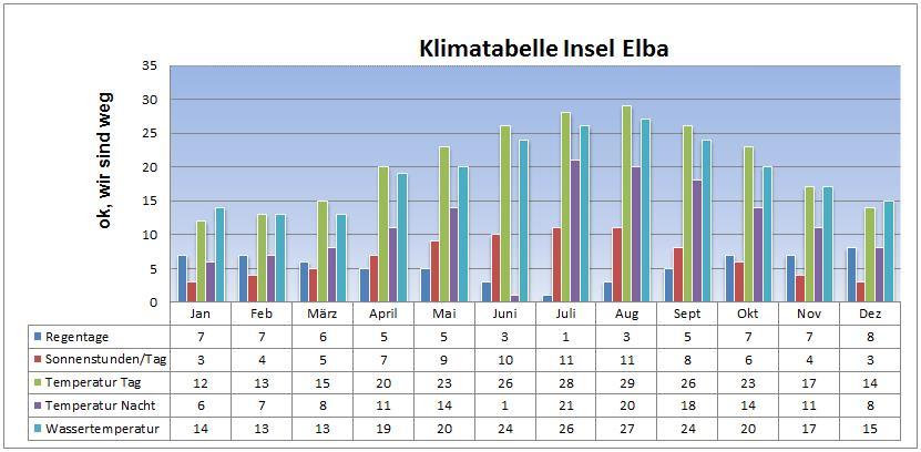 Klimatebelle auf Elba